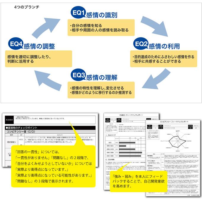 コミュニケーション能力(EQ能力)テストのイメージ